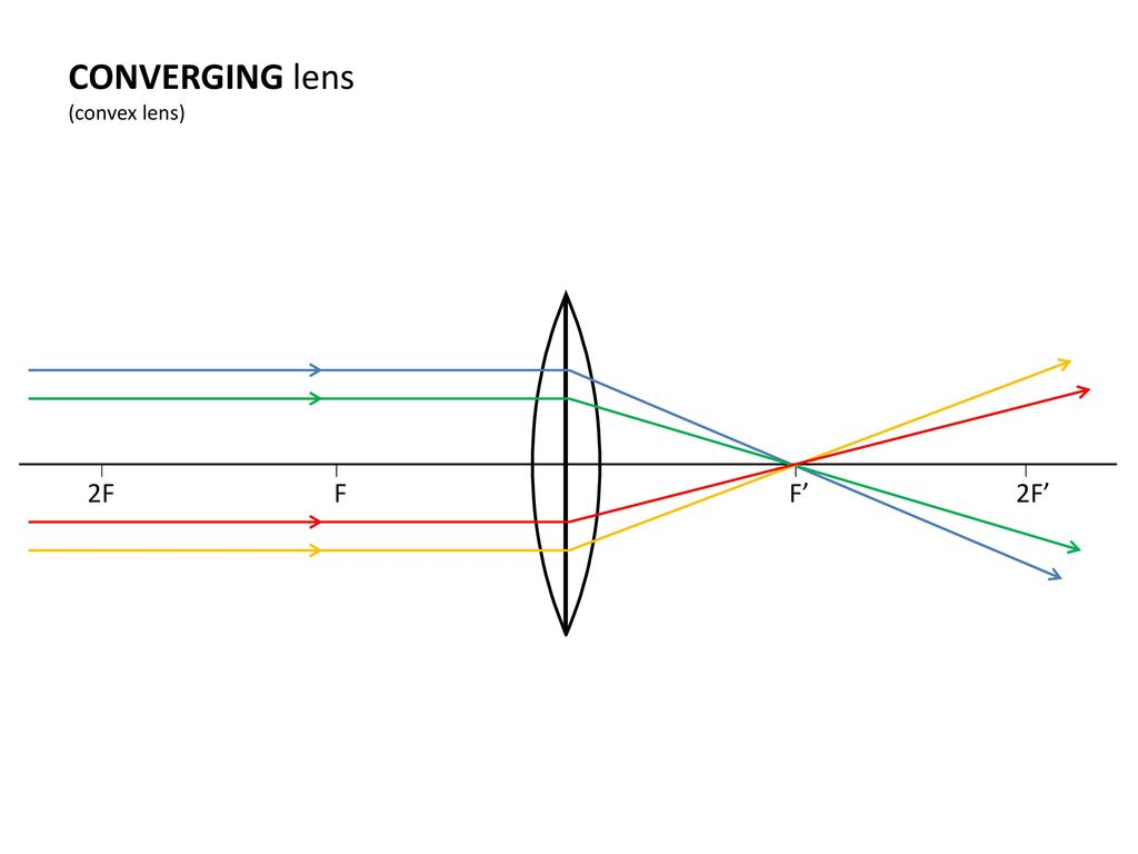 The Optics Of Simple Lenses Ppt Download