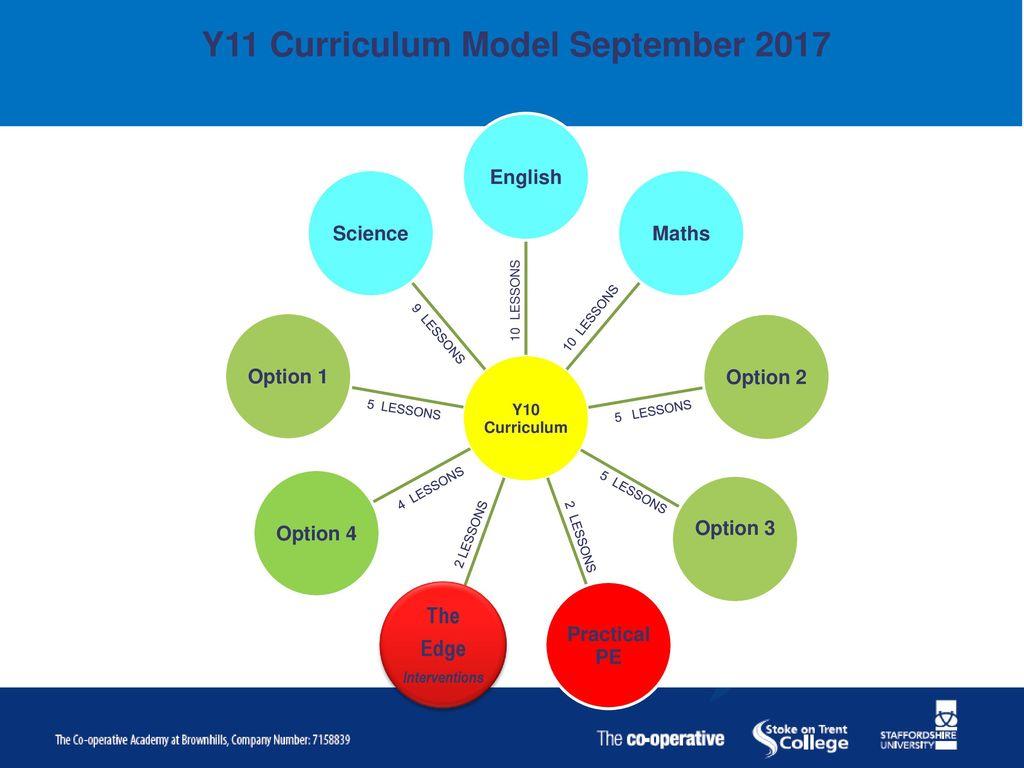 Curriculum Model ppt download