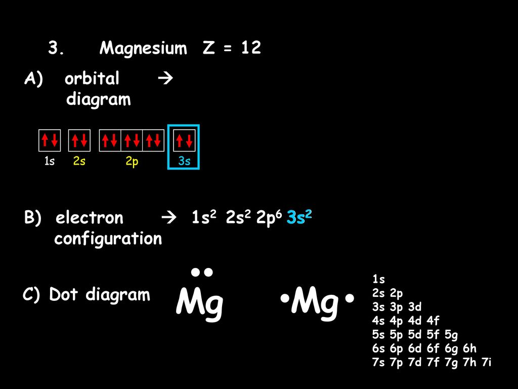 orbital diagrams electron configurations and dot diagrams ppt rh slideplayer com mn4+ orbital diagram mn4+ orbital diagram
