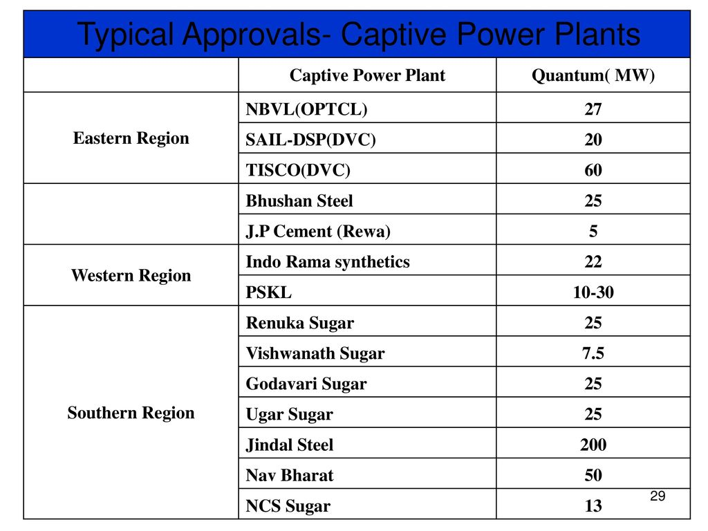 Open Access Power Exchange Regulations Experiences Of Sr Ppt Captive Plant Block Diagram Typical Approvals Plants