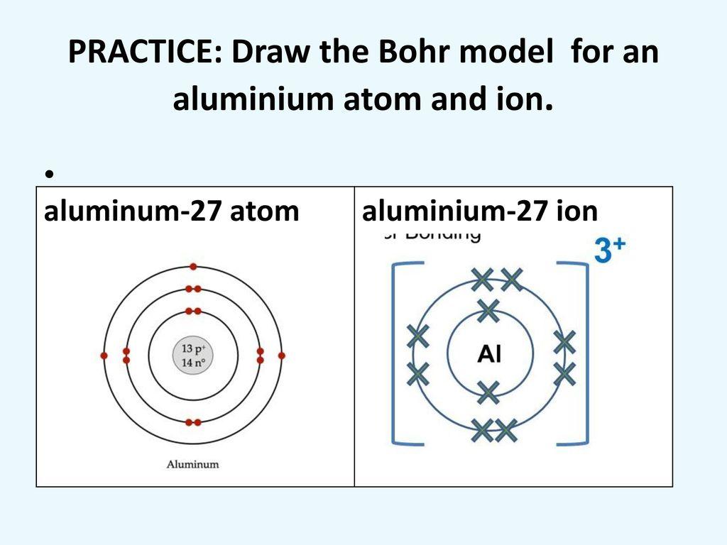 Aluminum Bohr Model Www Topsimages Com