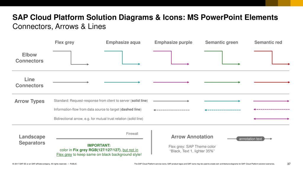 SAP Cloud Platform Solution Diagrams & Icons Guidelines v03 - ppt