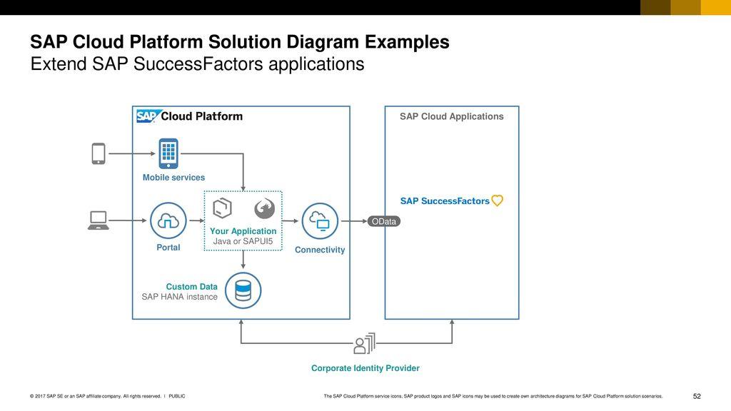 SAP Cloud Platform Solution Diagrams & Icons Guidelines v03