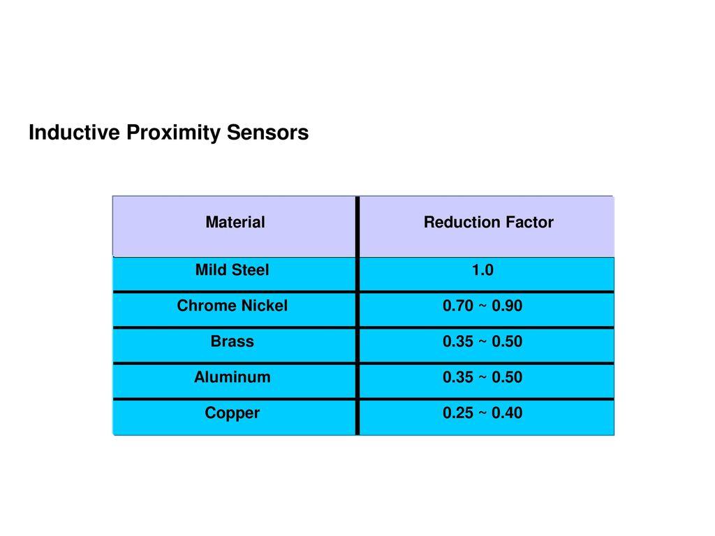 Sensors May 25, ppt download