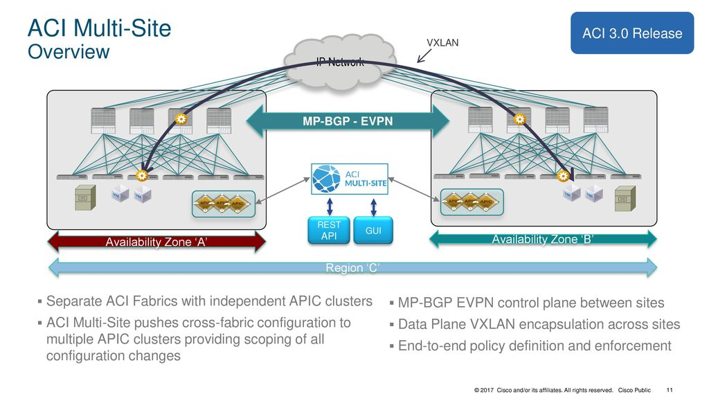ACI Multi-Site Architecture and Deployment - ppt download