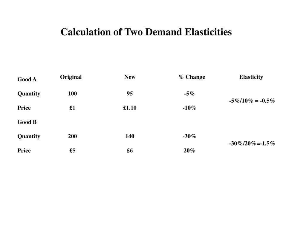 Price Elasticity Of Demand Ppt Download