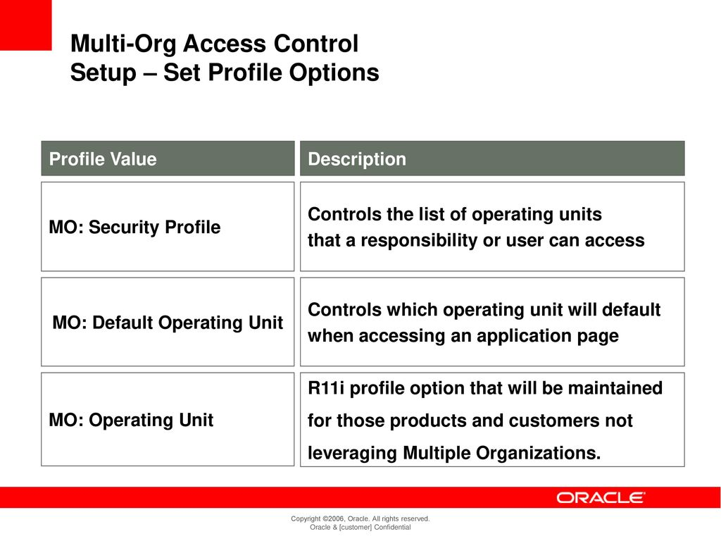 R12 Shared Services Support Multi Org Access Control - MOAC