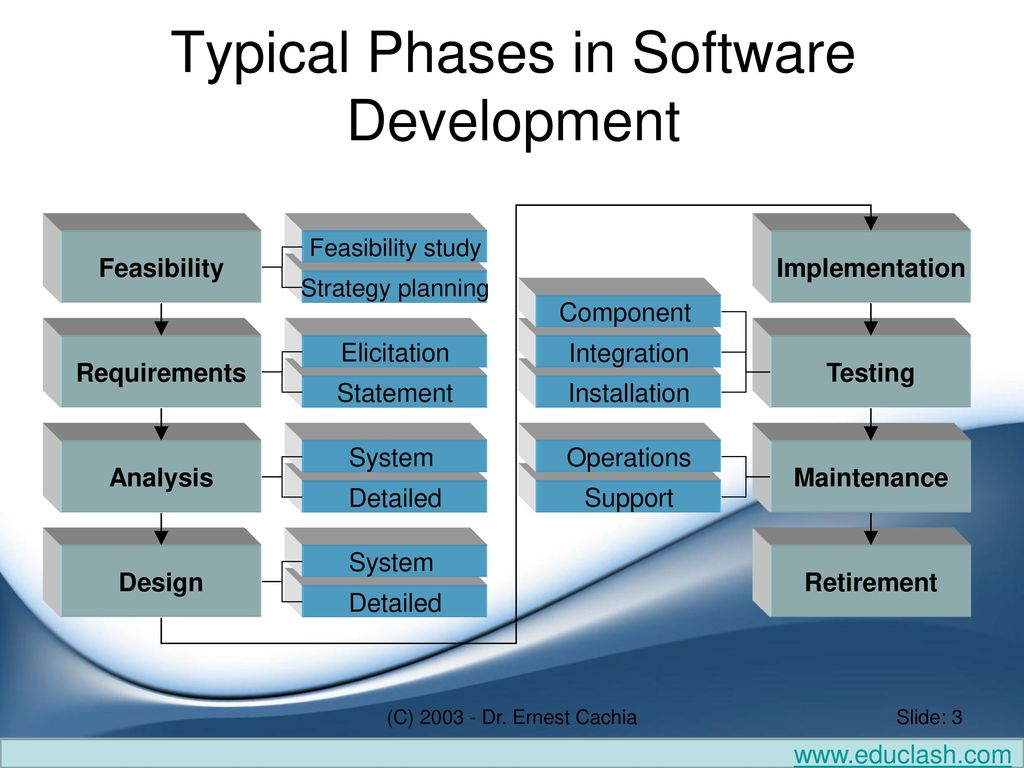 Software Development life cycle models - ppt download