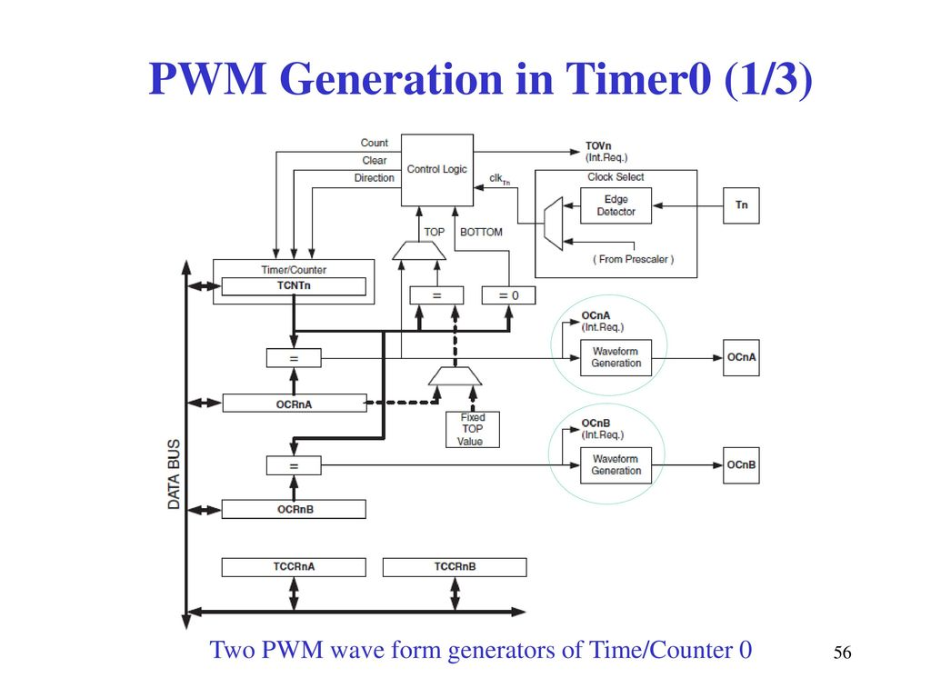 Comp2121 Microprocessors And Interfacing Ppt Download Discrete Pwm Generator Circuit 56 Generation