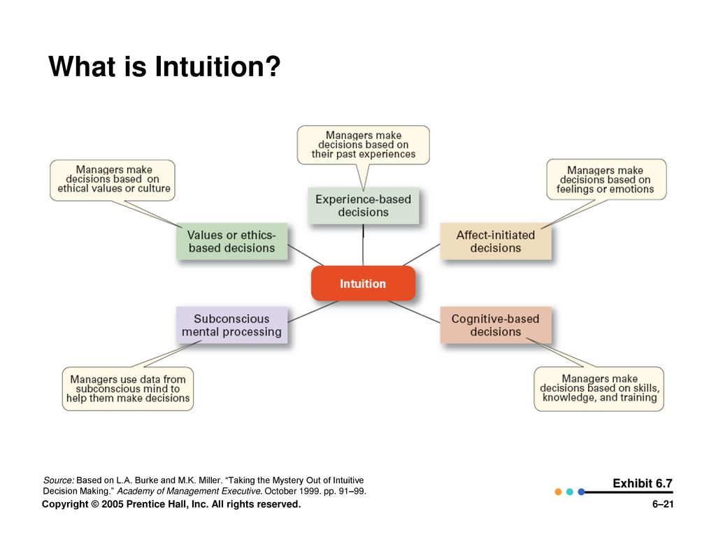 What is intuition