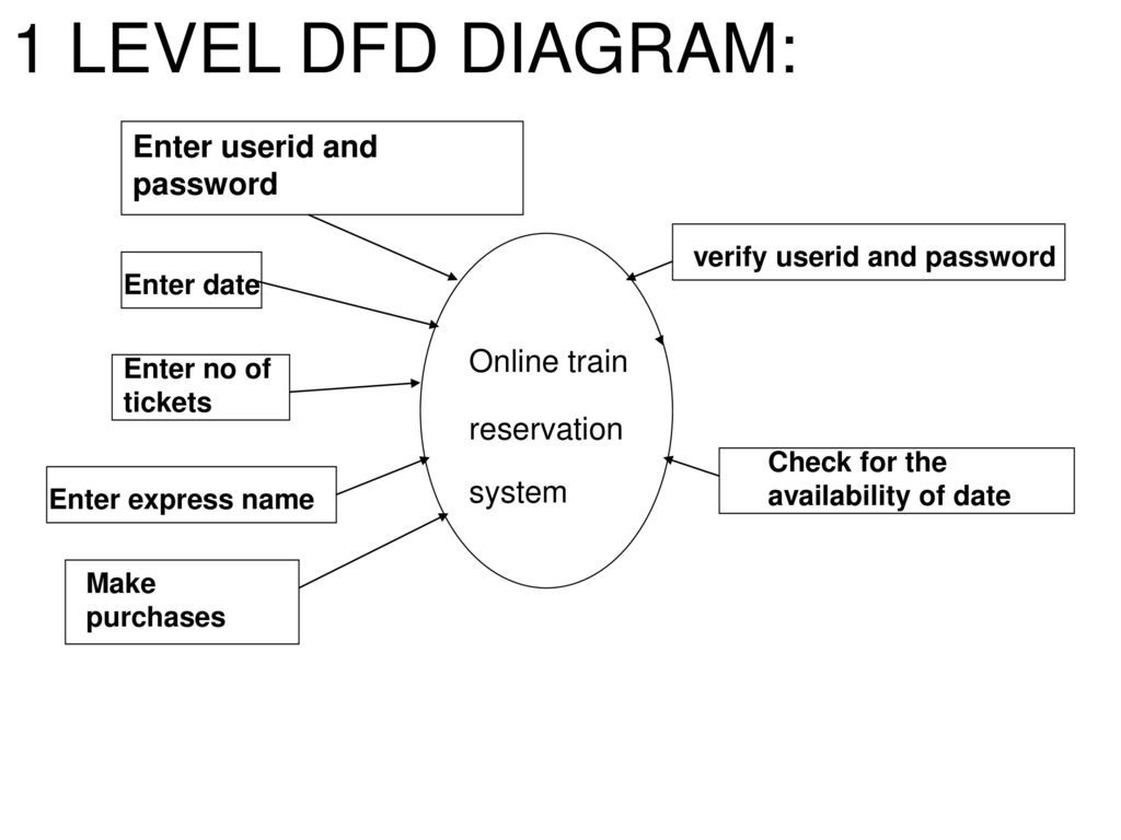 Topiconline railway reservation system ppt download 1 level dfd diagram enter userid and password ccuart Choice Image
