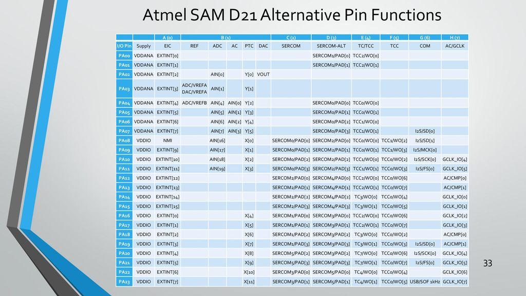 Atmel ARM I/O Programming - ppt download