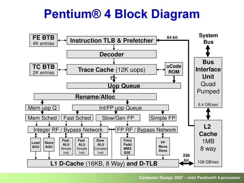 pentium 4 block diagram explanation wiring library. Black Bedroom Furniture Sets. Home Design Ideas