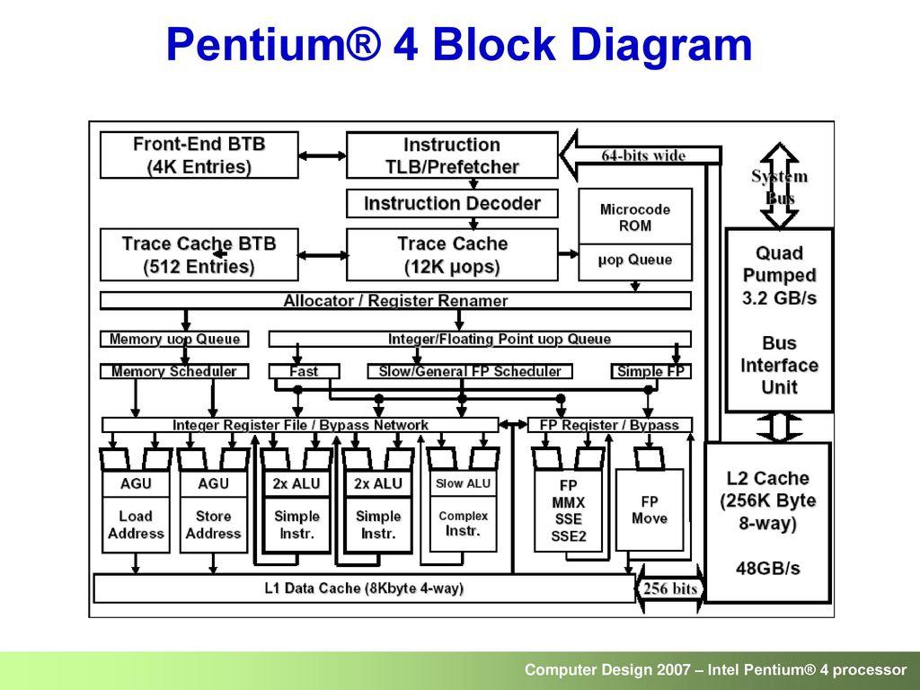 55 Pentium® 4 Block Diagram