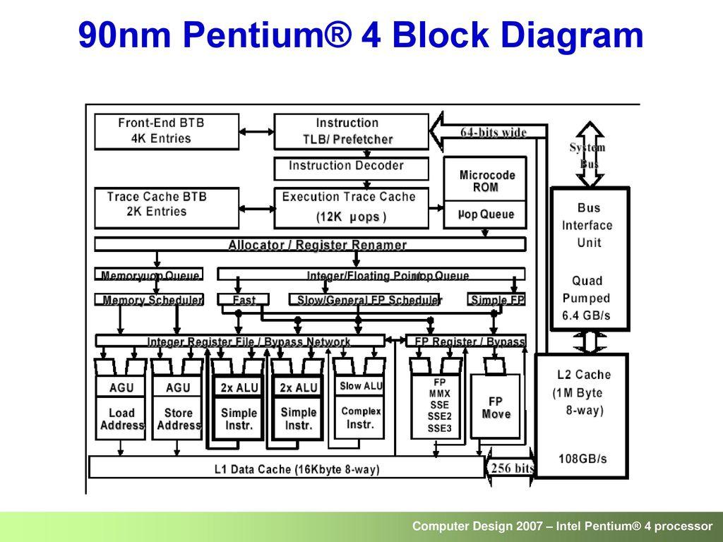 Pentium 4 Block Diagram Wiring Library Circuit 56 90nm