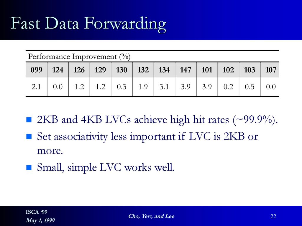 Fast Data Forwarding 2KB And 4KB LVCs Achieve High Hit Rates 999