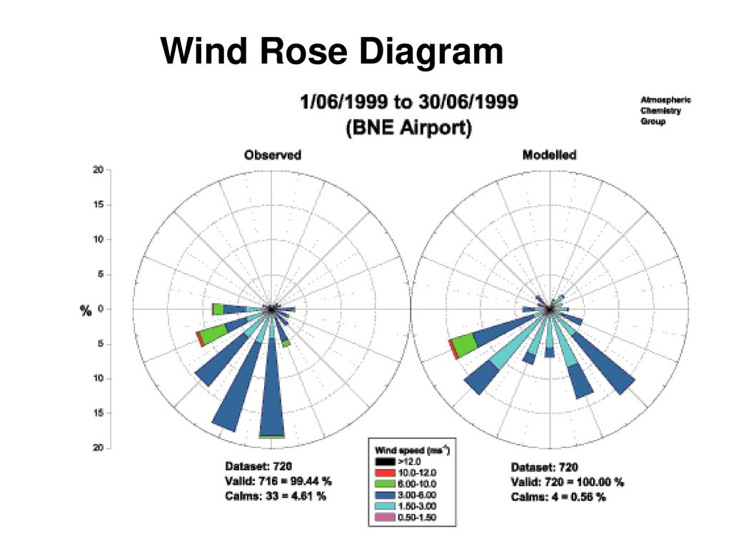 Air Pollution Sampling And Control Ppt Download Rose Diagram 6 Wind