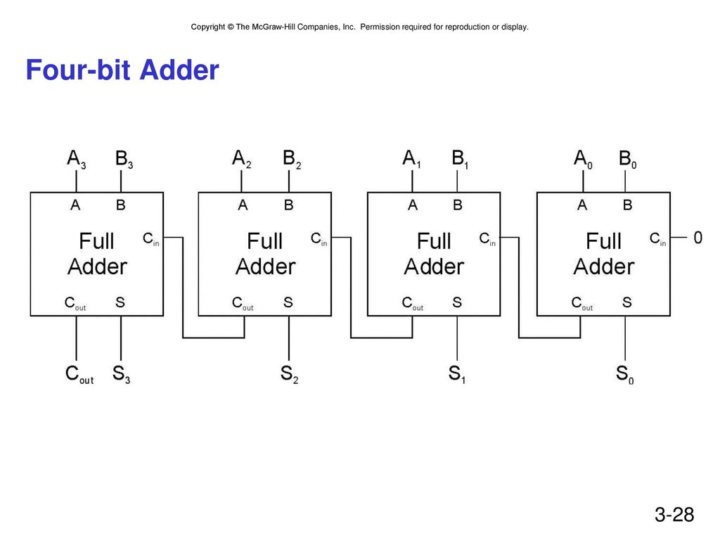 Chapter 3 Digital Logic Structures Ppt Download Adder Circuit I Have Successfully Drawn 8 Bit Full Four