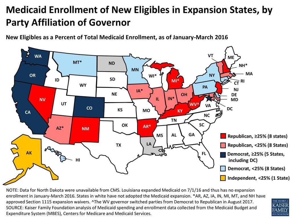 Medicaid Enrollment of New Eligibles in Expansion States, by Party Affiliation of Governor