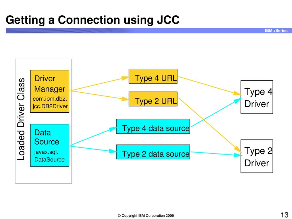 WAS connectivity to DB2 for z/OS JDBC and Structured Query