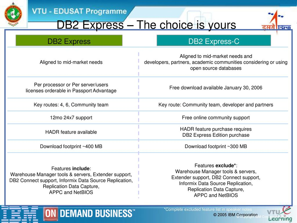 IBM DB2 Express-C January 30, ppt download