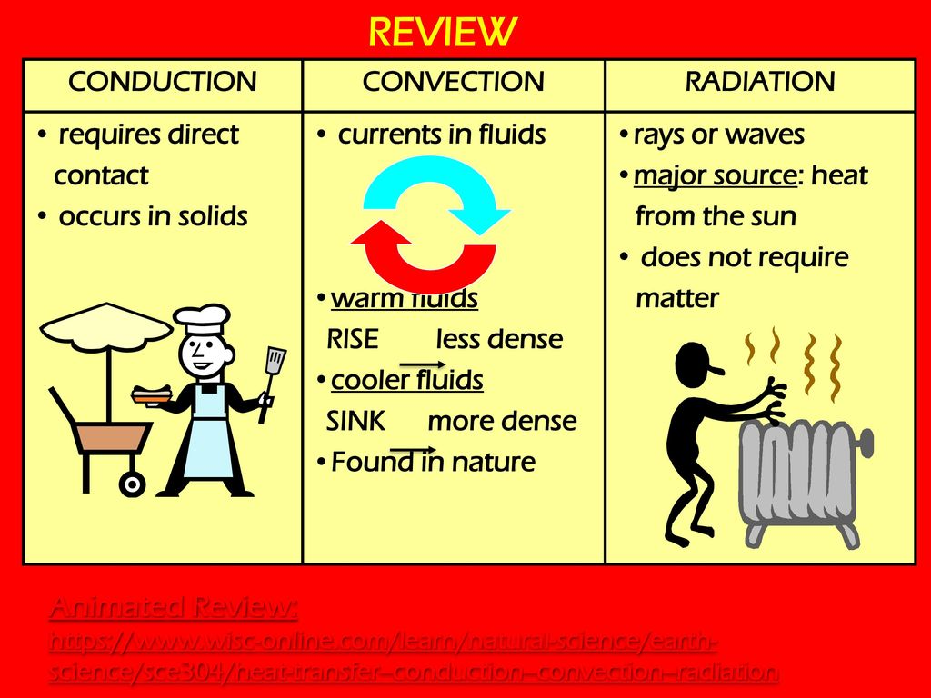 Heat Transfer: Conduction Convection Radiation  - ppt download