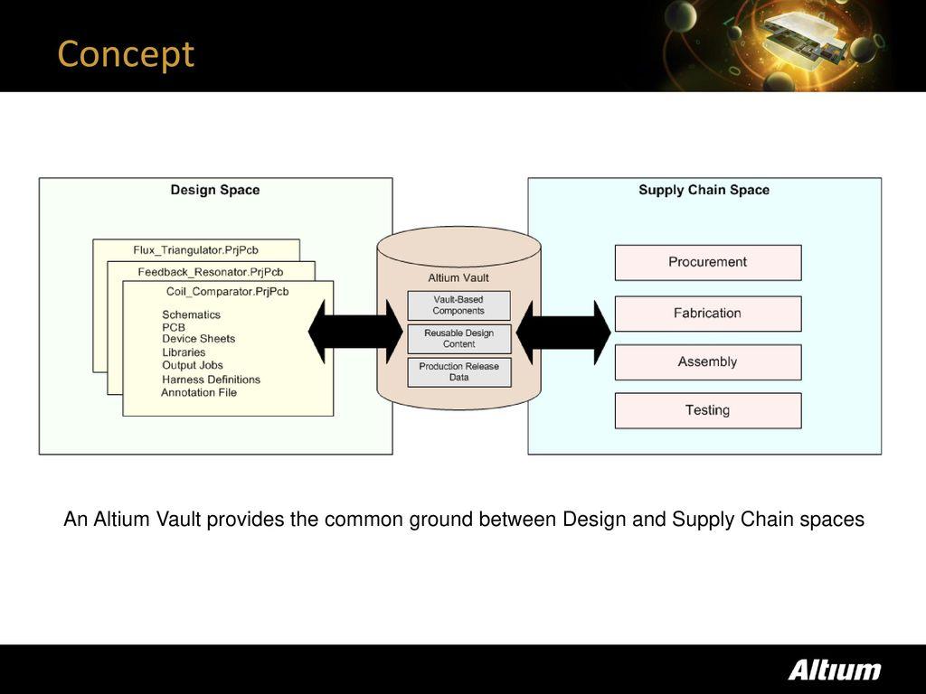 Altium Vault Technology - ppt download
