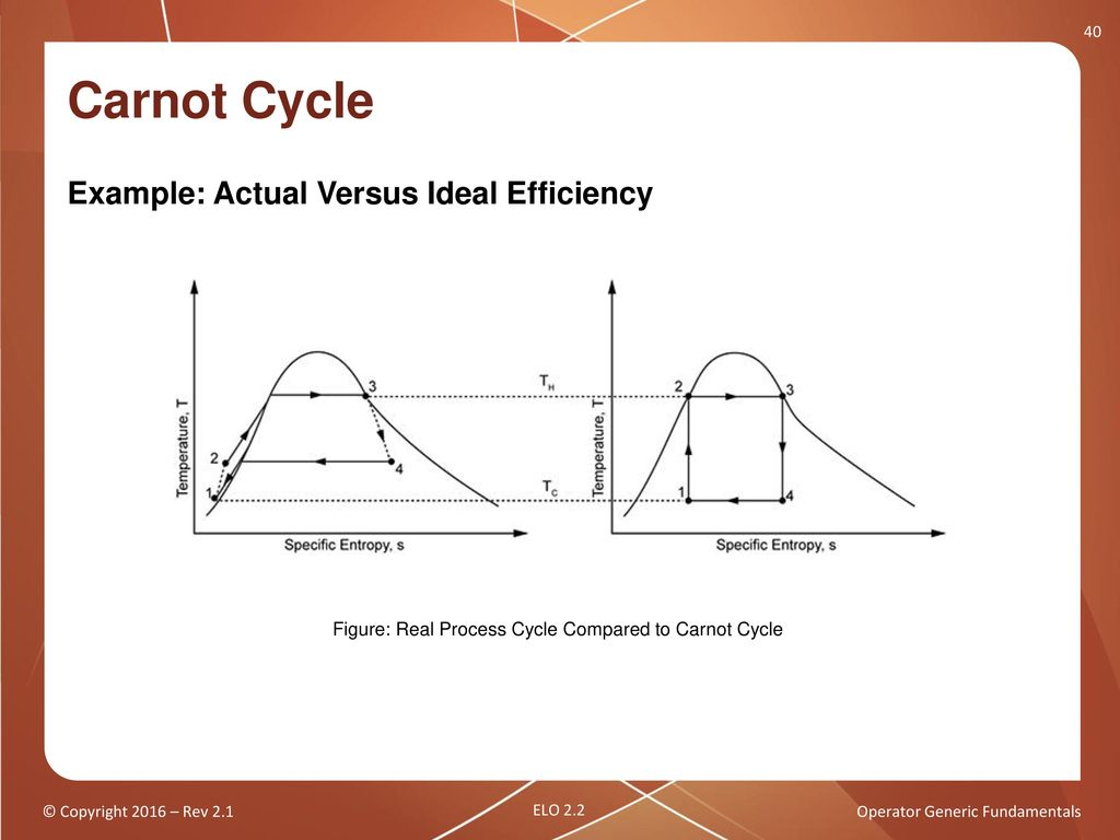 Operator Generic Fundamentals Thermodynamic Cycles Ppt Download Carnot Engine Diagram 40