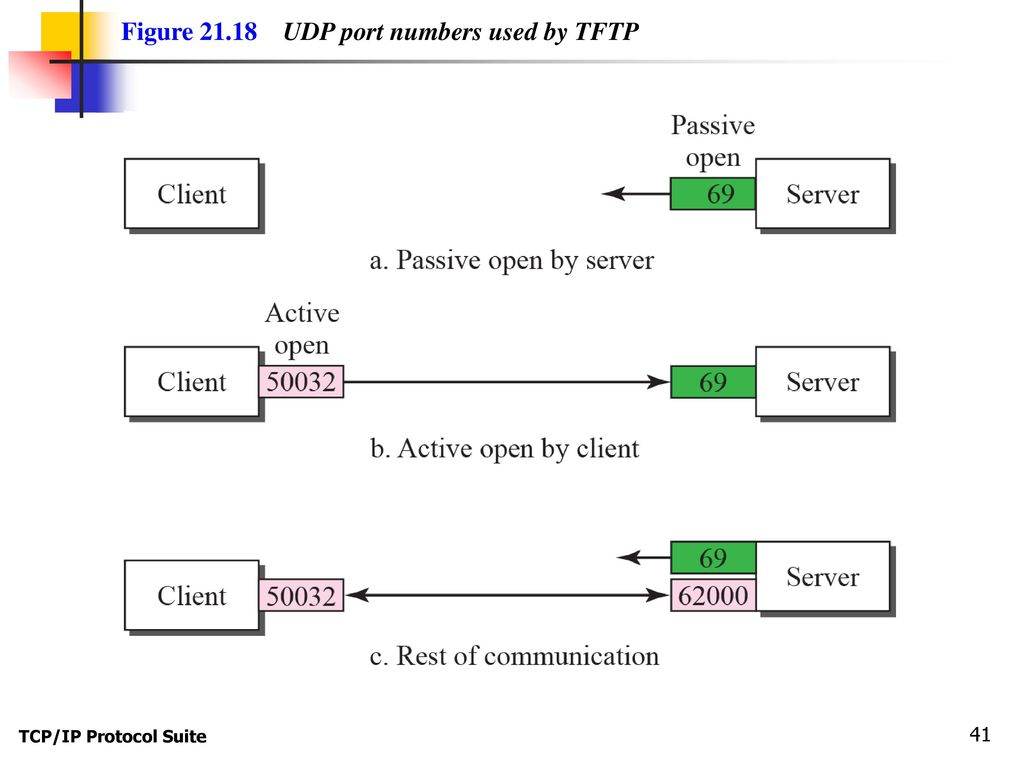 Chapter 21 File Transfer: FTP and TFTP - ppt download