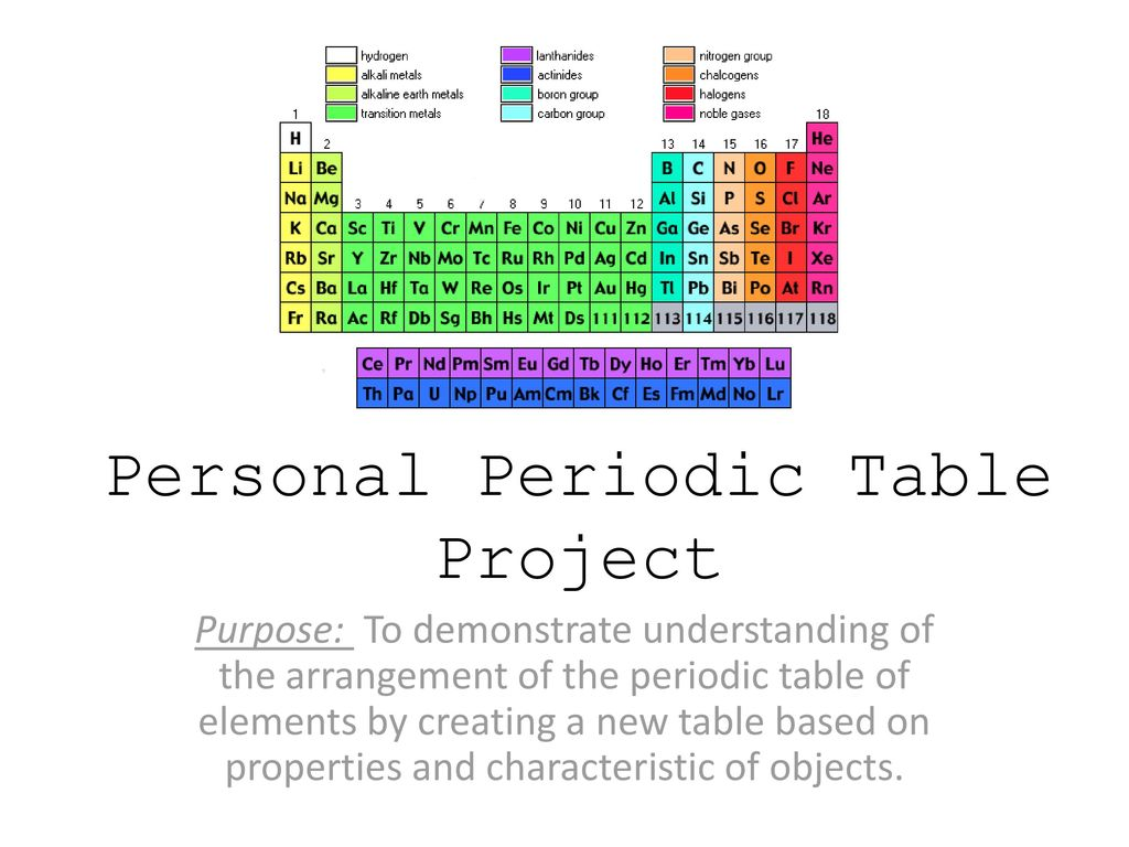 personal periodic table project