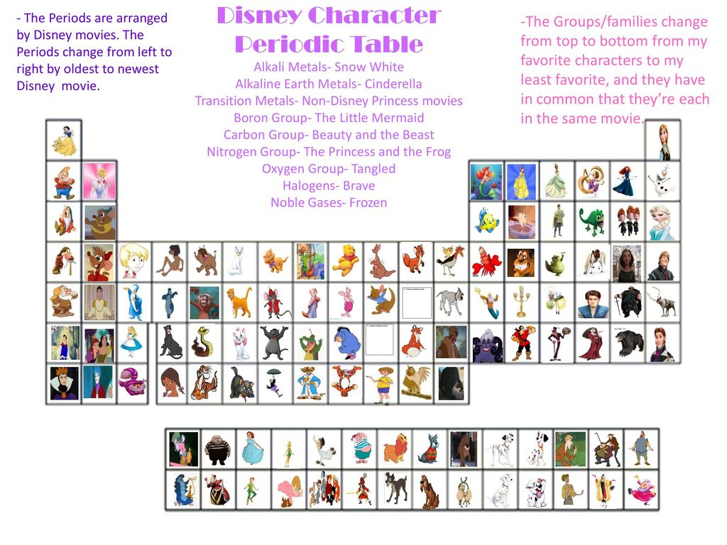 disney character periodic table