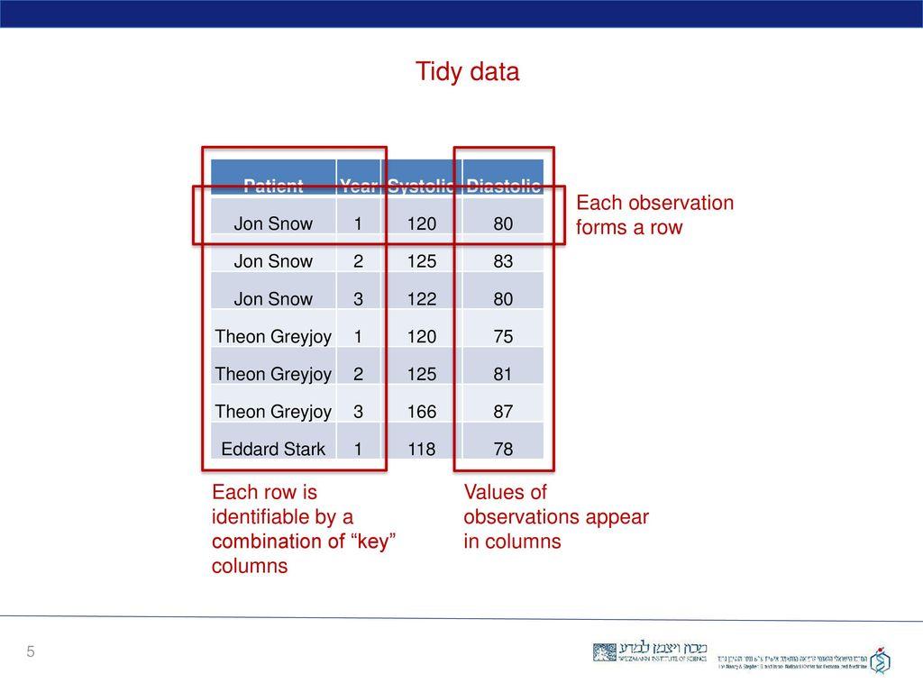Next Generation R tidyr, dplyr, ggplot2 - ppt download