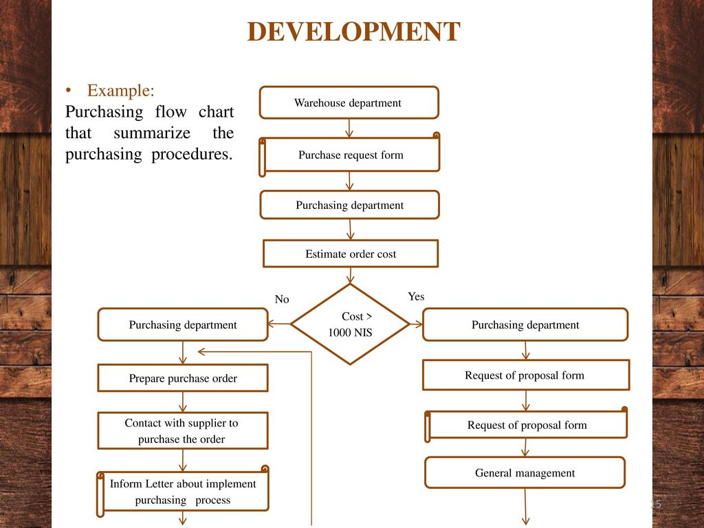 Process Improvement Of Al Reyad Company Ppt Download Flow Diagram For Purchase Department Development Example Purchasing Chart That Summarize The Procedures Contact With Supplier To