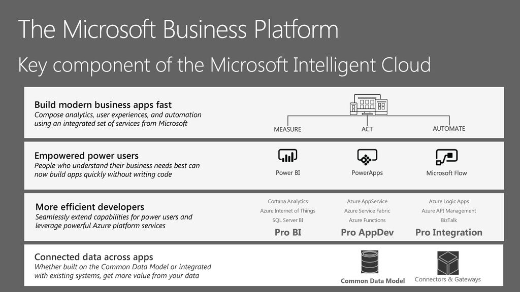 Get Started with Common Data Model (CDM) and PowerApps - ppt