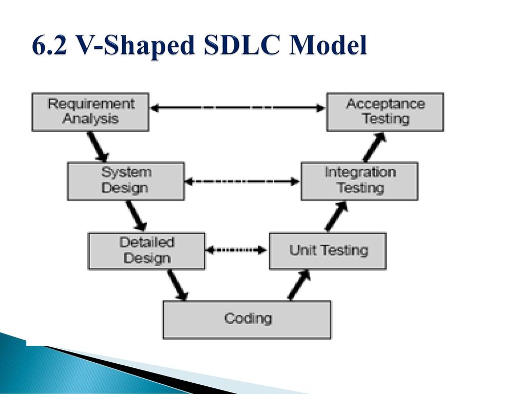 V Shaped Sdlc Model Lecture Ppt Download