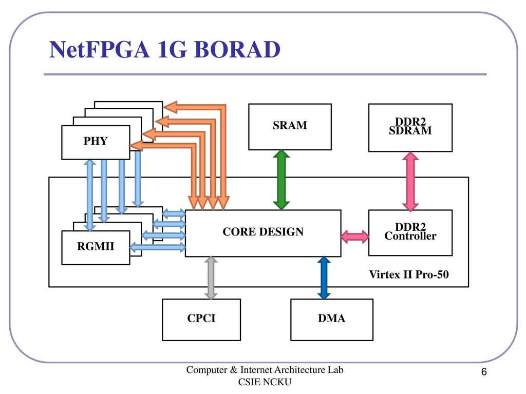 Reference Router on NetFPGA 1G - ppt download