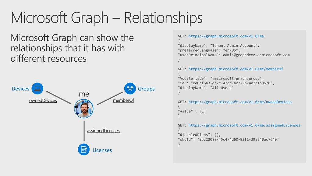 Intune Administration using Azure Console & Graph Automation