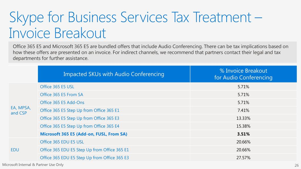 Microsoft 365 Enterprise Licensing Deck - ppt download