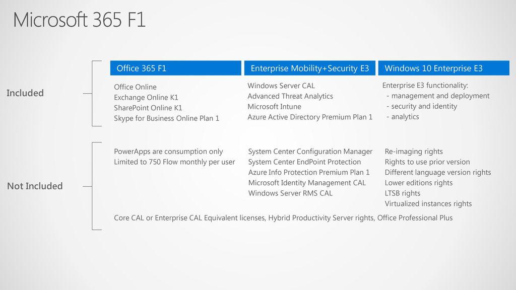 Microsoft 365 Enterprise Licensing Deck - ppt download
