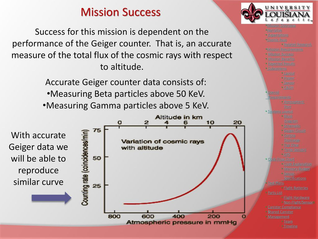 Preliminary Design Review Ppt Download Geiger Counter Circuit 11 Mission