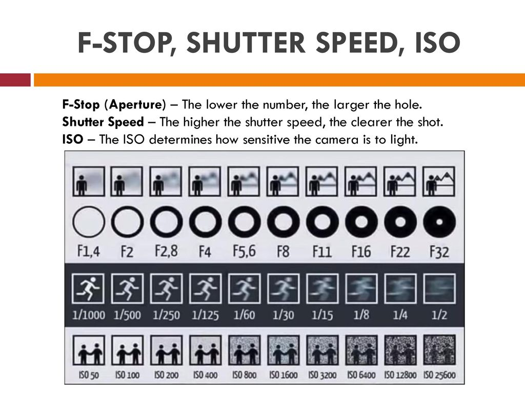 iso f stop and shutter speed