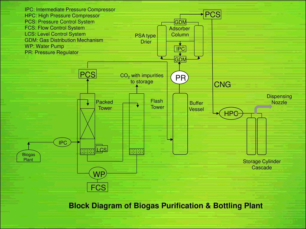 Centre For Rural Development Technology Ppt Download Biogas Plant Diagram Block Of Purification Bottling Wp