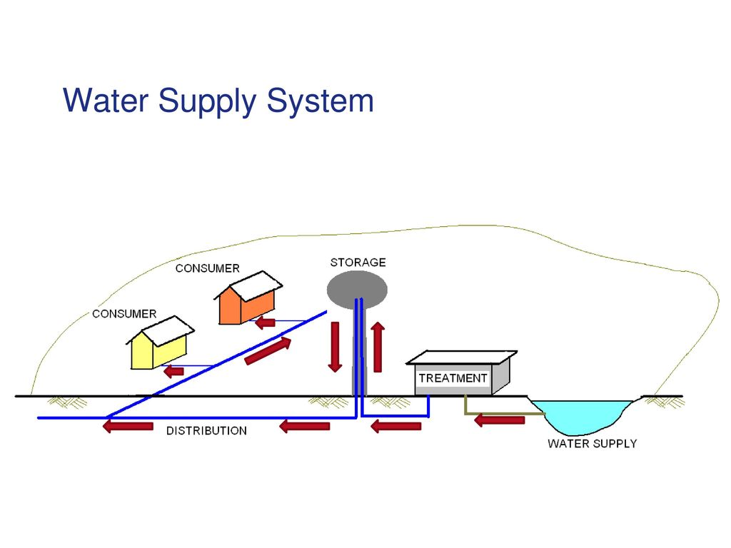 WATER SUPPLY. - ppt download