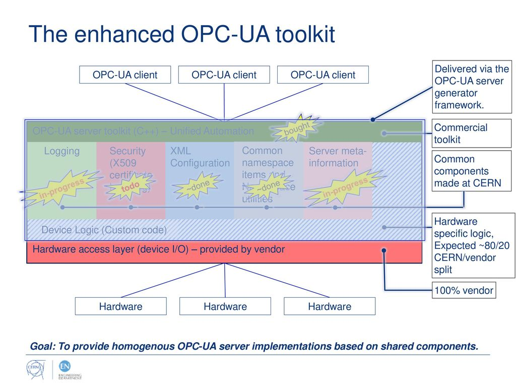 Common components for OPC-UA developments at CERN: An enhanced OPC