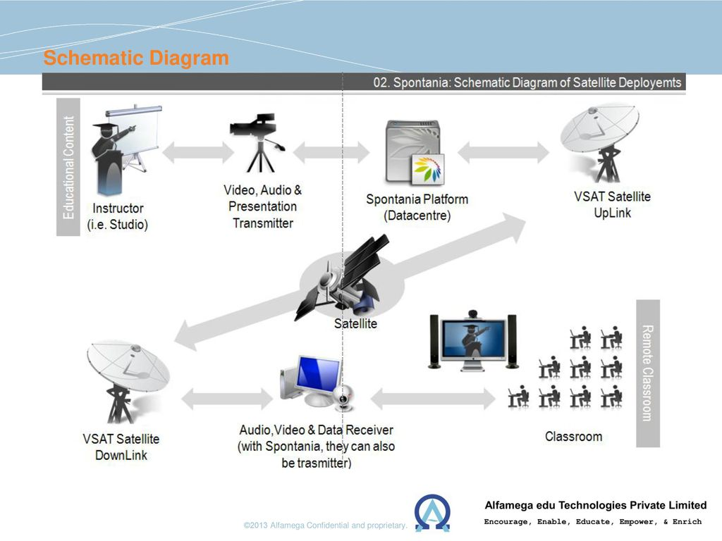 Southern California Investment Conference Ppt Download Audio Video Schematic Diagram 6
