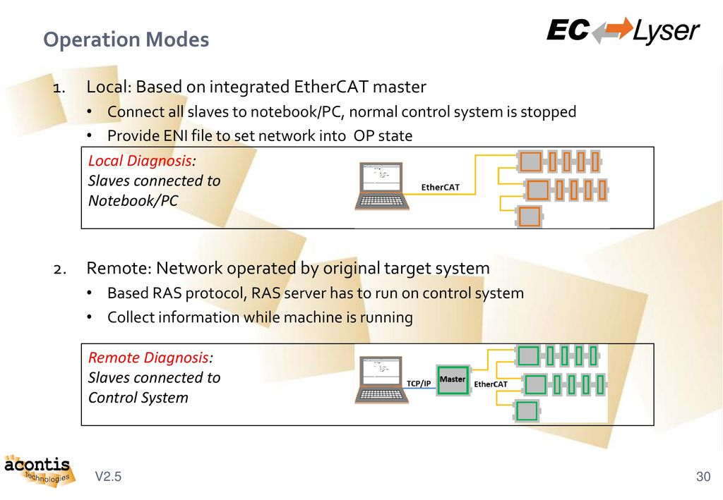 EtherCAT® Product Family - ppt download