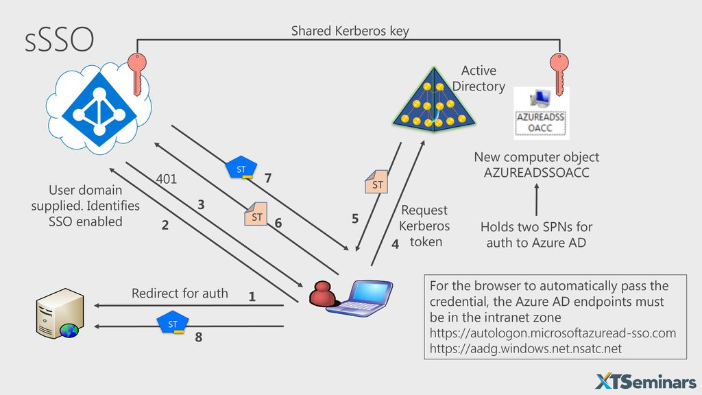 Deep-dive: Azure Active Directory Authentication and Single-Sign-On