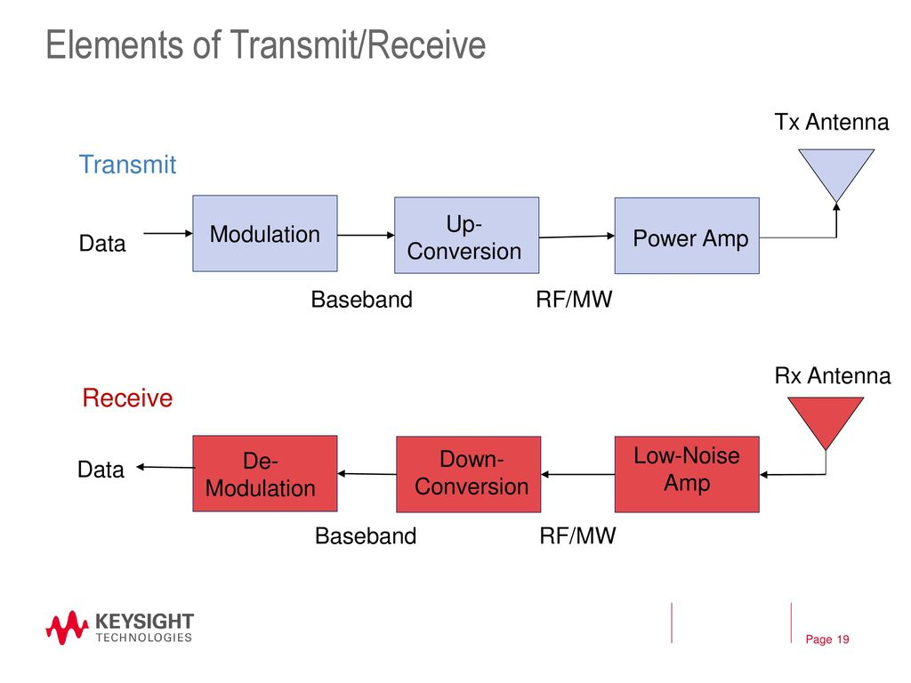 The Rf Microwave Signal Chain Ppt Download Low Distortion To If Mixers Elements Of Transmit Receive