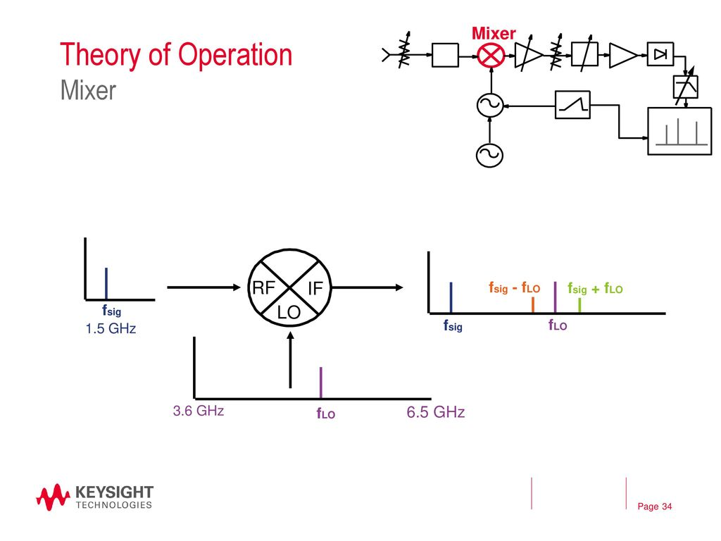 The Rf Microwave Signal Chain Ppt Download Low Distortion To If Mixers Theory Of Operation Mixer Lo 65 Ghz Fsig Flo