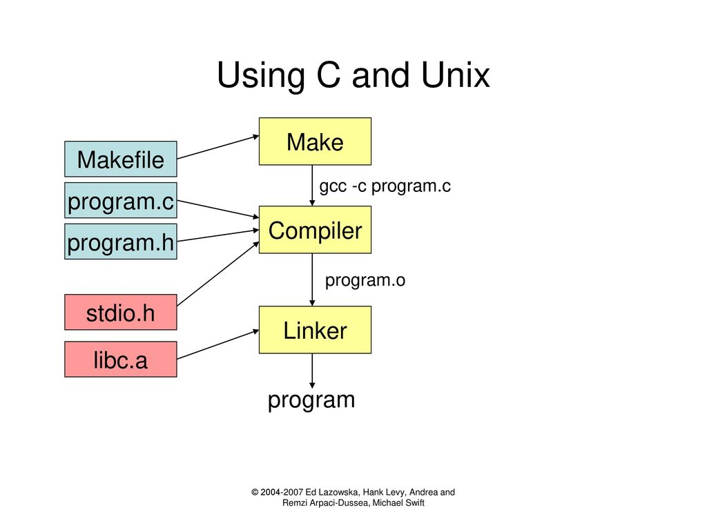 CS 537 Section 1 Programming in Unix and C - ppt download